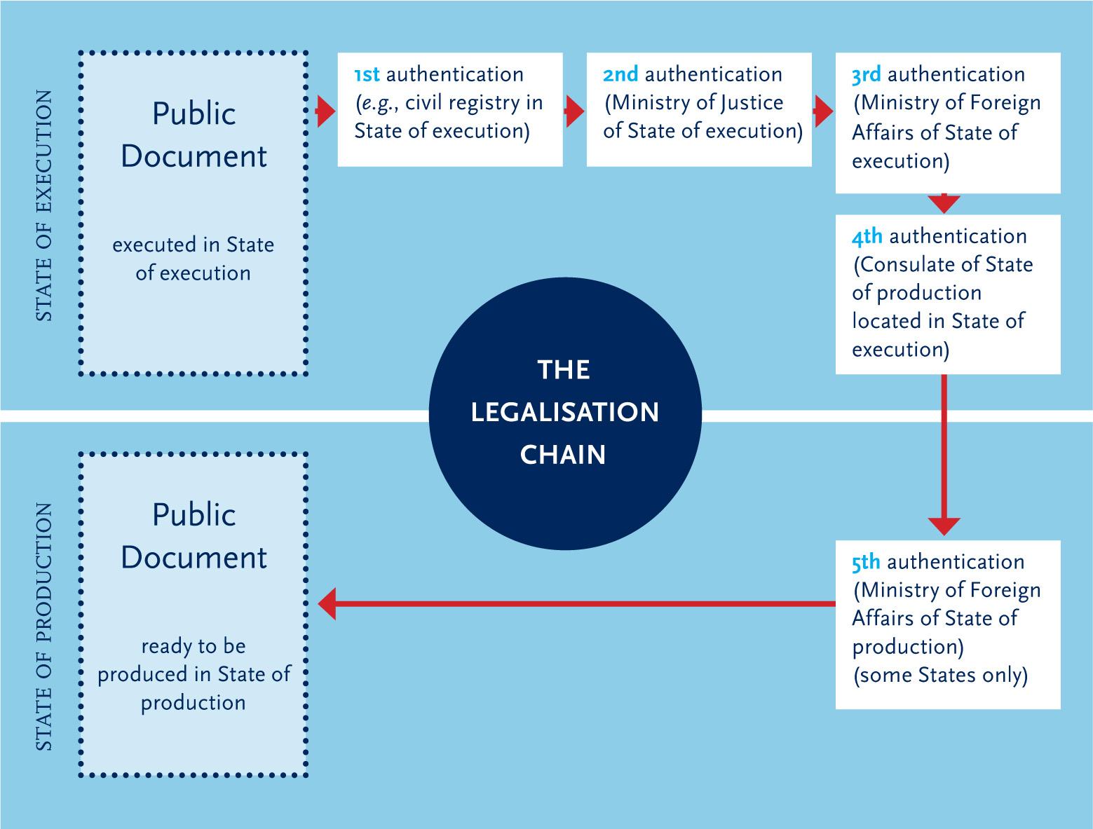 Legalisation Apostille